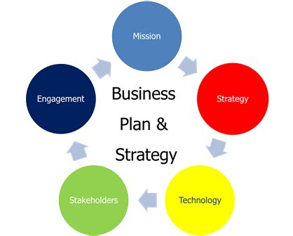 Business plan for pharmaceutical marketing company